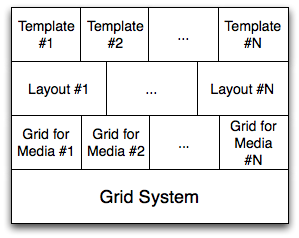 Responsive Layout Structure